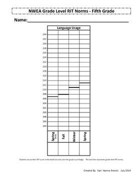 NWEA Map Student Data Graph & Goal Tracker 2011(Version #2) - 5th Grade