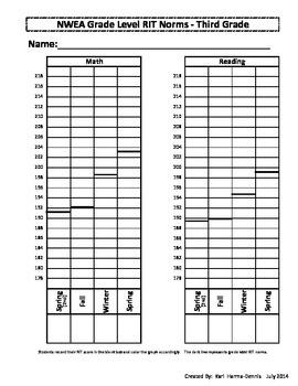 NWEA Map Student Data Graph & Goal Tracker 2011(Version #2) - Bundle K-6th Grade