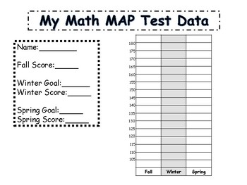 NWEA Map Test Score and Goal Graph