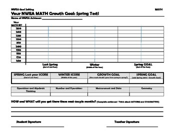Nwea Individual Student Math Goal Setting Sheet By Way To Grow Tpt