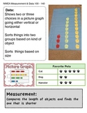 NWEA Measurement and Data