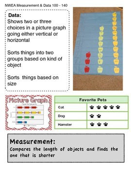 NWEA Measurement and Data