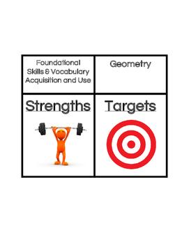 NWEA Strengths & Targets Display
