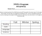 NWEA score progress tracking sheet