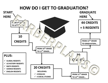 NY State High School Grade Promotion Chart