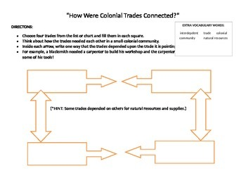 """Fourth Grade NYS Common Core, Unit Two: """"Colonial Jobs & Trades"""""""