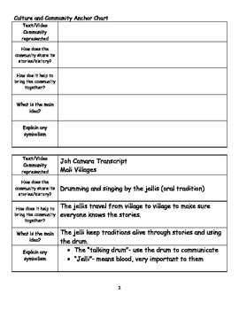 NYS ELA Module 1A Unit 3 Notes