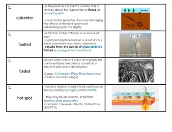 """NYS Regents Earth Science """"Dynamic Earth"""" Vocabulary Strips"""