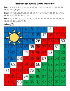Namibia Flag Hundred Chart Mystery Picture with Number Cards