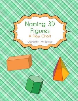 Naming 3D Figures - Flow Chart