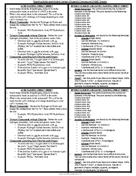 Naming Acids and Hydro Carbon (Organic) Compound CHEAT Sheets