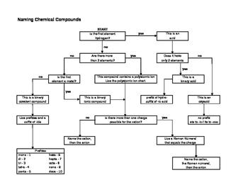 Naming Chemical Compounds - Flowchart