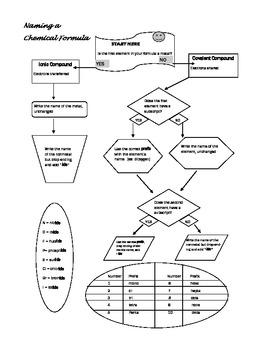 Naming Chemical Formulas Flow Chart