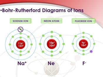 Naming Compounds Lesson - PowerPoint, Notes & Quizzes [EDITABLE]