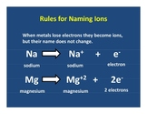 Naming Compounds PowerPoint