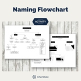 Naming Flowchart: Ionic, Acidic and Covalent Compounds