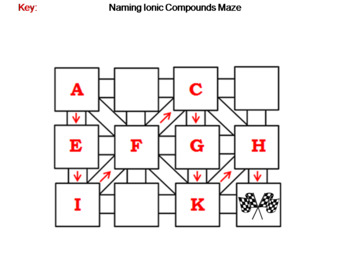 Naming Ionic Compounds: Chemistry Maze