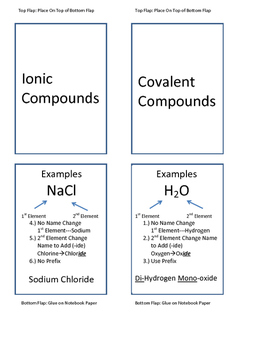 Naming Ionic, Covalent, and Polyatomic Ion Compounds