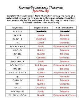 Naming Polynomials:  Notes, Practice Problems, and Quiz