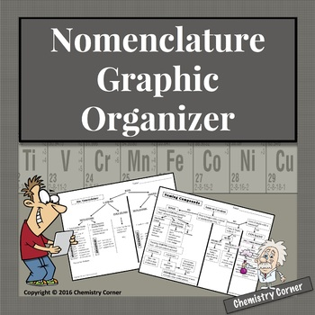 Naming & Writing Chemical Formulas: Graphic Organizers