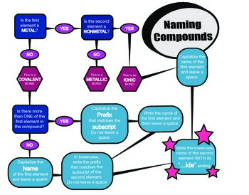 Naming ionic and covalent bonds (flowchart)