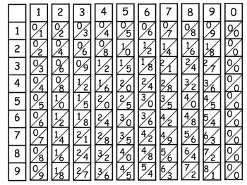 Napier Bones ~ A Strategy for Multiplying Large Numbers