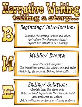 Narrative Beginning, Middle, and End Reminder Poster