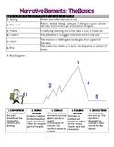 Narrative Elements: Review Handout and Writing Assignment