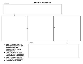 Narrative Essay Flow Chart