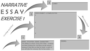 Narrative Essay Planning - how to structure a narrative composition
