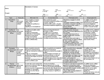 Narrative Fiction Rubric (11-12 ELA CC) Standards Based