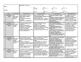 Narrative Fiction Rubric (11-12 ELA CC) Standards Based