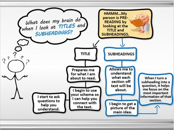 Pre Reading Strategies - Interactive Powerpoint Animated Adventure