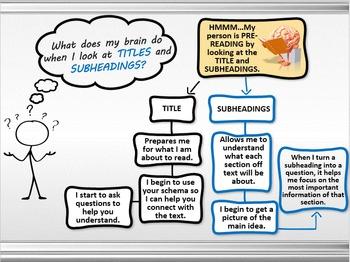 Pre Reading Strategies - Interactive Powerpoint Animated Adventure