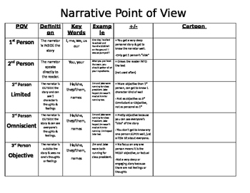Narrative Point of View Notes