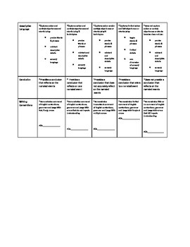 7th and 8th Grade Common Core PARCC Informative Writing Rubric