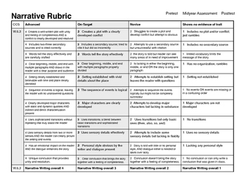 Narrative Rubric for Standards-Based Grading without substandards