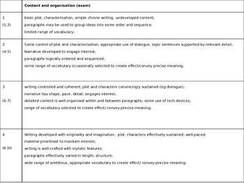 Narrative SOW - Scheme of work