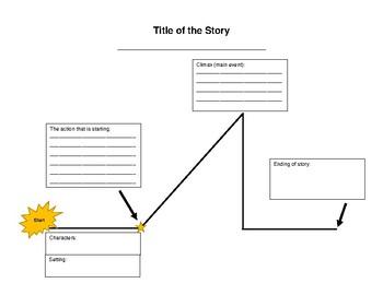 Narrative Story Plot Map