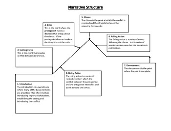 Narrative Structure Charts