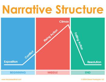 Narrative Structure Classroom Poster