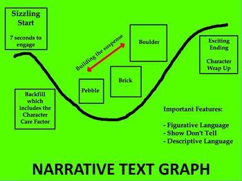 Narrative Text Poster Graph