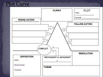 Narrative: The Plot Line Curve