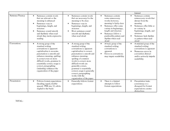 Narrative Writing Assignment Rubric