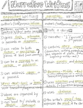 Narrative Writing CLOZE Graphic Organizer Notes