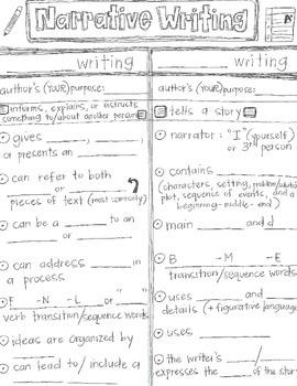 Narrative Writing CLOZE Graphic Organizer Notes