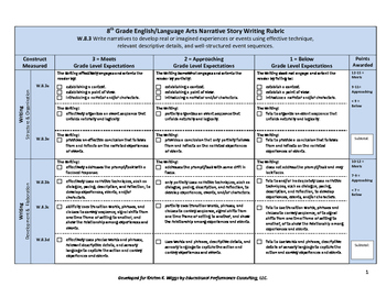 Narrative Writing Rubric and Checklist for 8th Grade