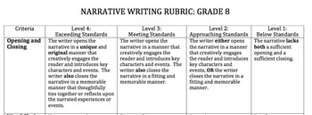 Narrative Writing Rubrics - Common Core