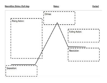 Narrative Writing Story Plot Map