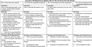 Narrative Writing Workshop CCSS Assessment/Rubrics ( Lucy Calkins)